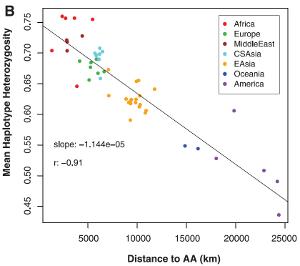 genetic diversity VS distance