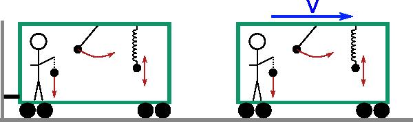 principe de la relativite