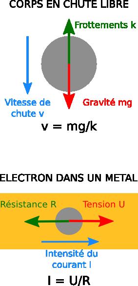 materiaux supraconducteurs grenoble sciences