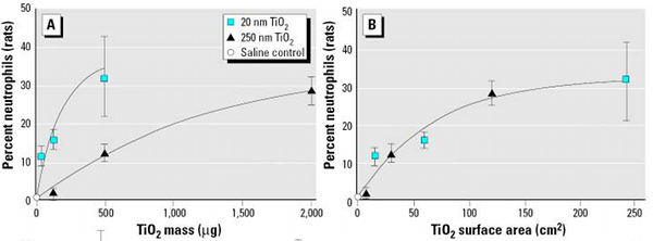 Inflammation souris TiO2 nano 600