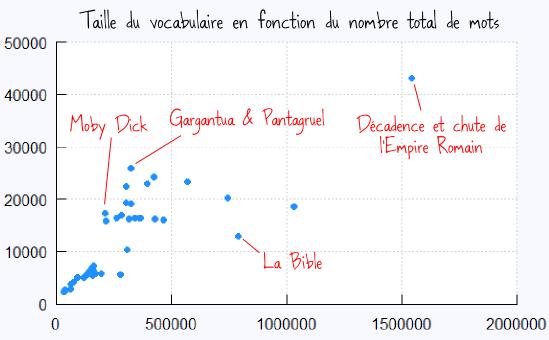 densité_vocabulaire