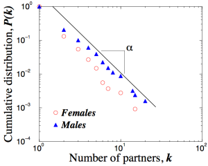 scale free probability sexual contacts