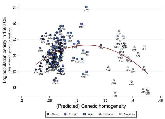 genetic_diversity_population_density_1500
