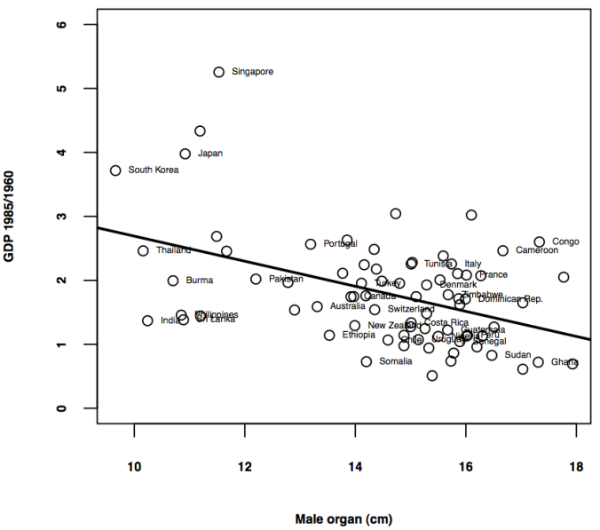 male organ and GDP