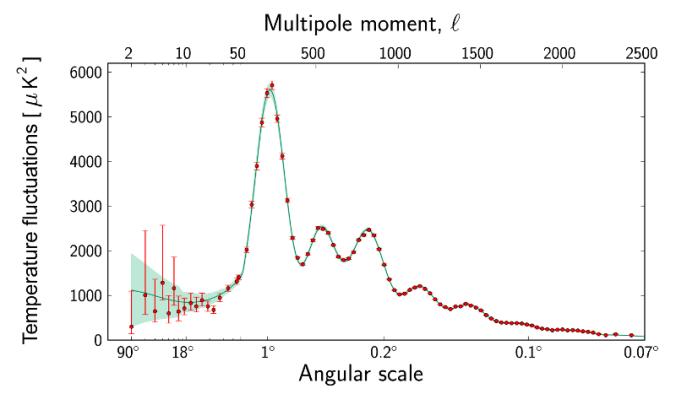 Planck_spectre_fluctuations