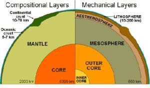 composition et structure de la Terre
