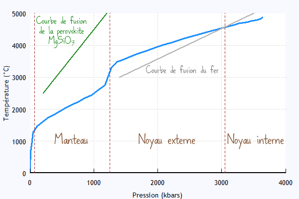 Geotherme courbe fusion fer perovskite température et pression