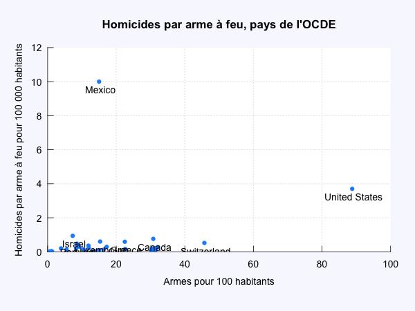 Homicides et armes à feu pays de l'OCDE