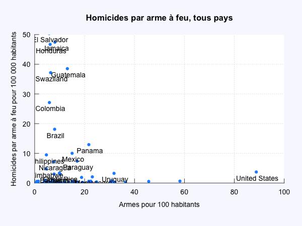 Homicides et armes à feu, pays du monde