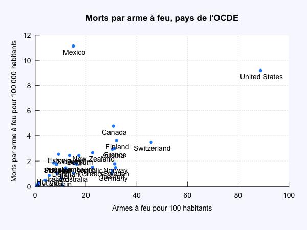 Morts et possession d'arme dans les pays de l'OCDE