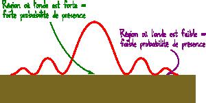 probabilité de présence