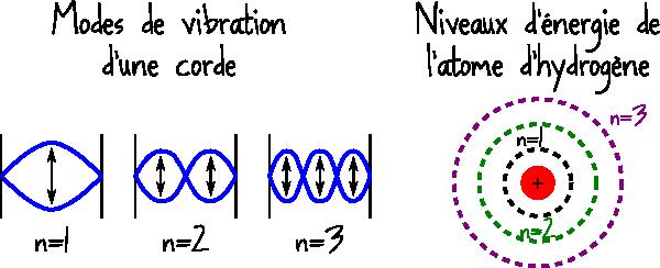quantification corde atome hydrogène