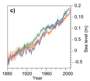 GIEC réchauffement augmentation niveau mer