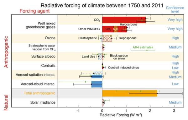 GIEC réchauffement forçage radiatif