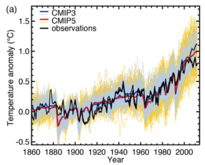 GIEC réchauffement modèle observations
