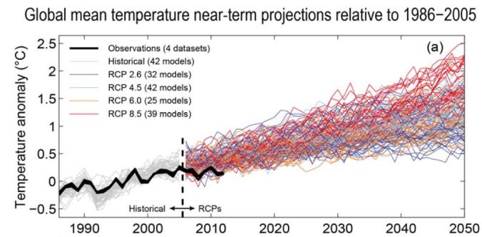 GIEC réchauffement projection modèles