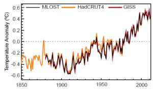 rechauffement GIEC temperature surface