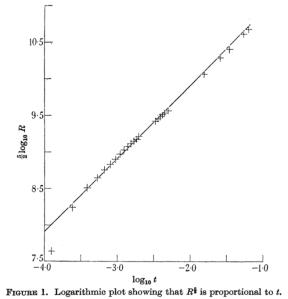 log-log rayon temps bombe atomique