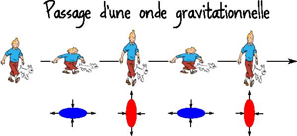 Ondes gravitationnelles inflation ou les deux - Le sel et les ondes negatives ...