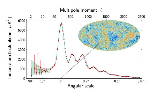 Planck spectre puissance rayonnement fossile