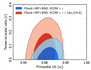 running ns and effect on exclusion plot Planck