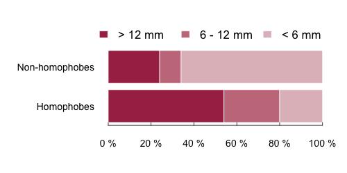 nombre moyen de partenaires sexuels pour les hommes homosexuels