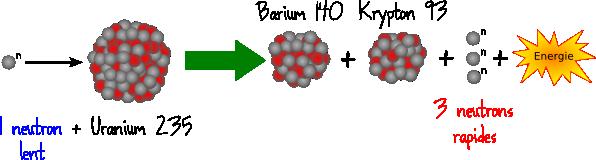 fission uranium neutrons