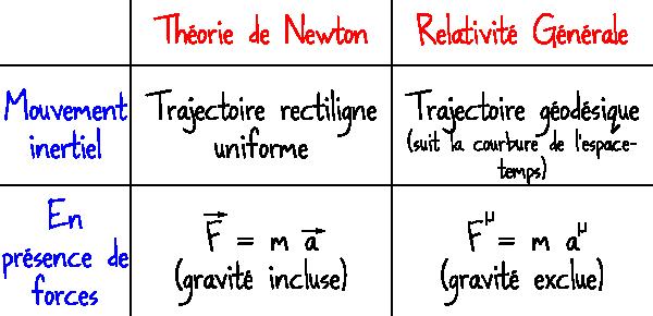 einstein_newton