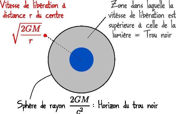 Vitesse de libération d'un trou noir 1 - Science étonnante .com