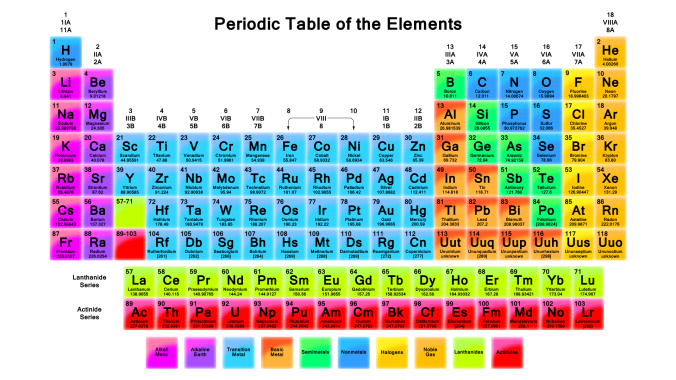 tableau periodique