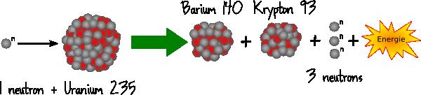 fission-uranium