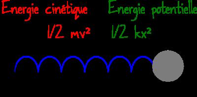 energie ressort