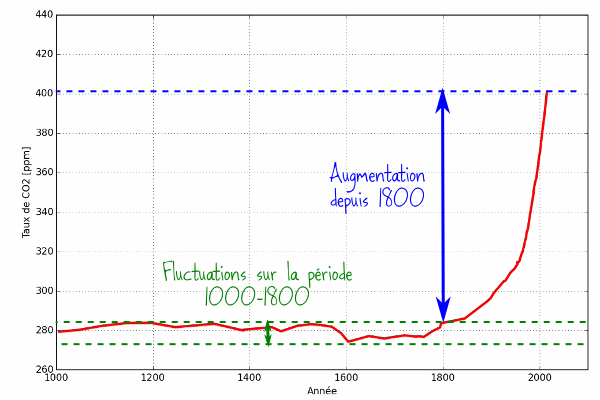 CO2 comparaison