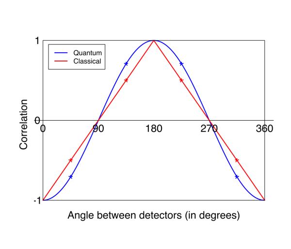 L'intrication quantique — Science étonnante #23 Bell-svg