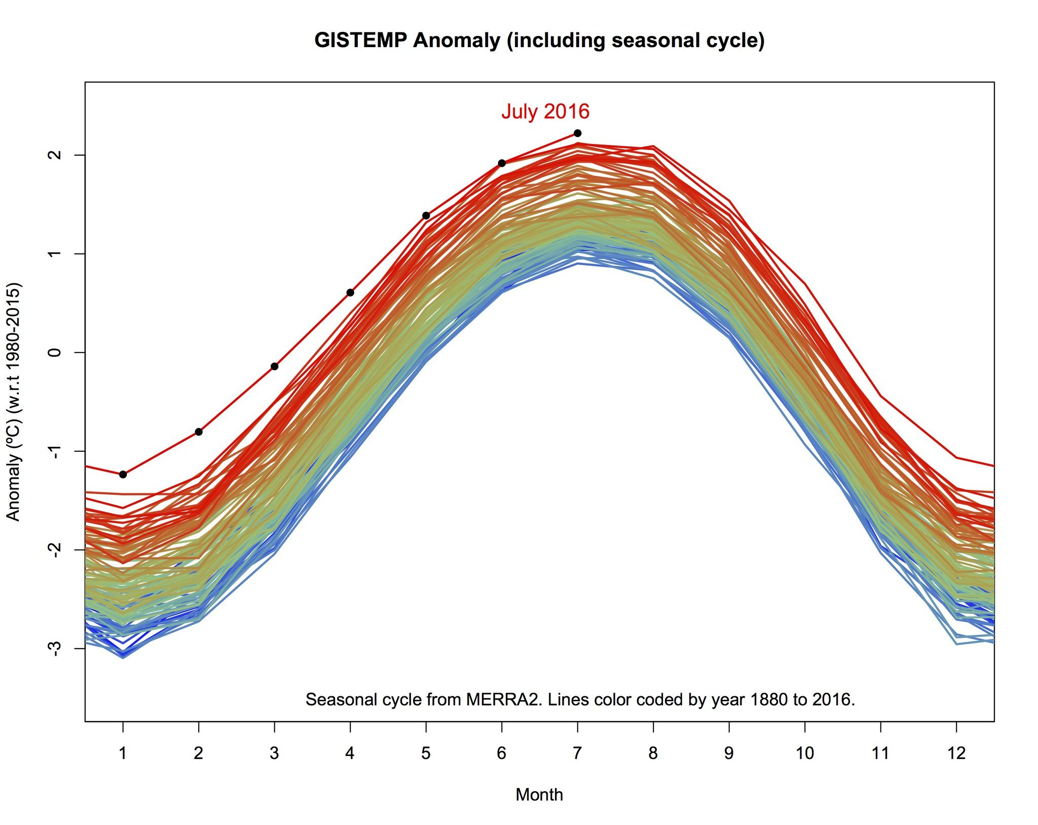 Climato-alarmistes vs climato-réalistes (suite) - Page 4 Monthly-curve