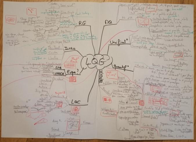 mind-map-lqg