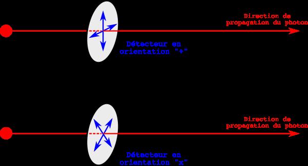 La communication quantique et le protocole BB84