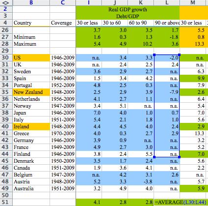 Les politiques d'austérité, à cause d'une erreur sous Excel ?